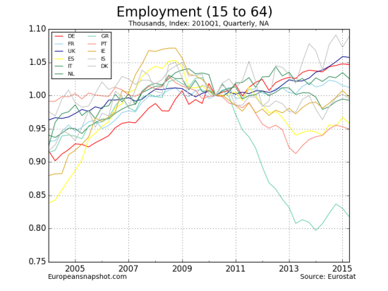 Employment (15 to 64)-12