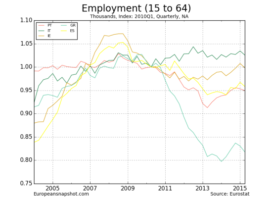 Employment (15 to 64)-5
