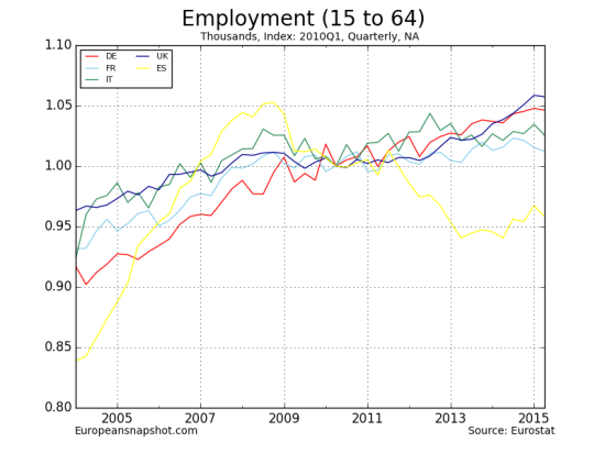 Employment (15 to 64)-6