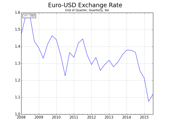 Euro-USD Exchange Rate-1_raw