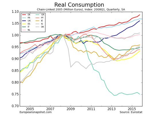 Real Consumption-12