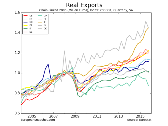 Real Exports-12