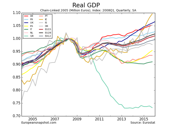 Real GDP-15