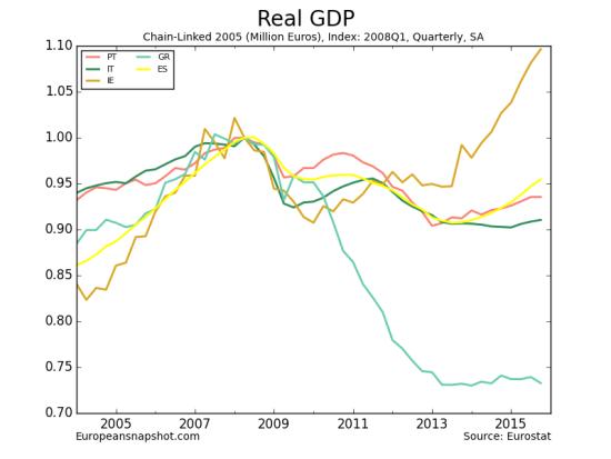 Real GDP-5