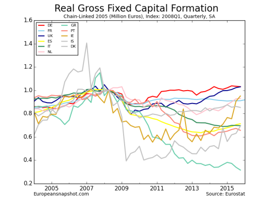 Real Gross Fixed Capital Formation-12
