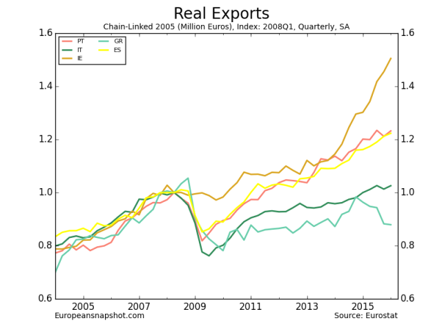 Real Exports-5.png