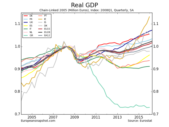 Real GDP-15.png