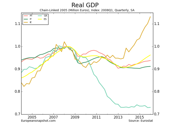 Real GDP-5.png