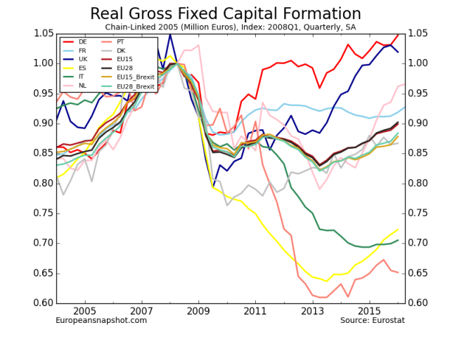 Real Gross Fixed Capital Formation-13.png