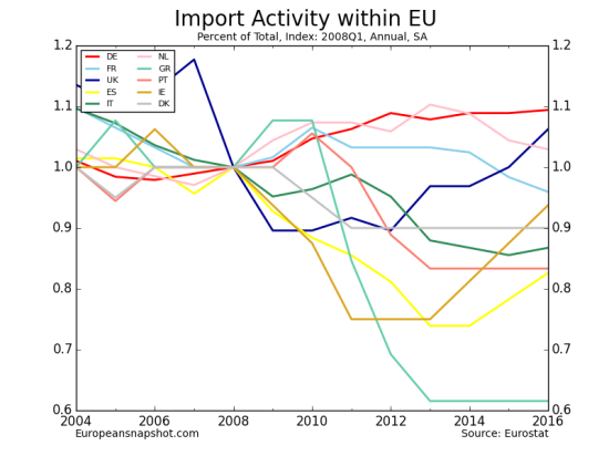 Import Activity within EU-13.png