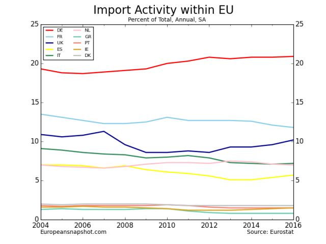 Import Activity within EU-13_raw.png
