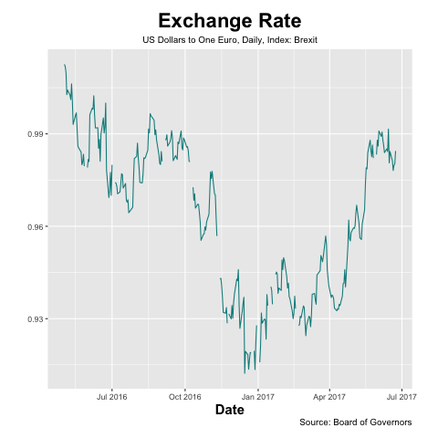 eu_exchange_rate_Brexit_ts