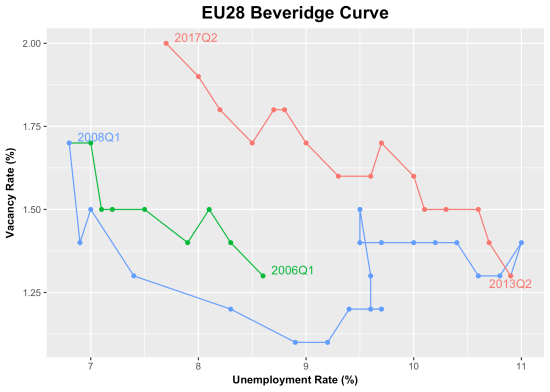 EU_Beveridge_Curve